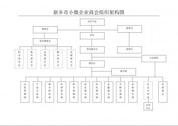大厂县小微企业商会组织架构图
